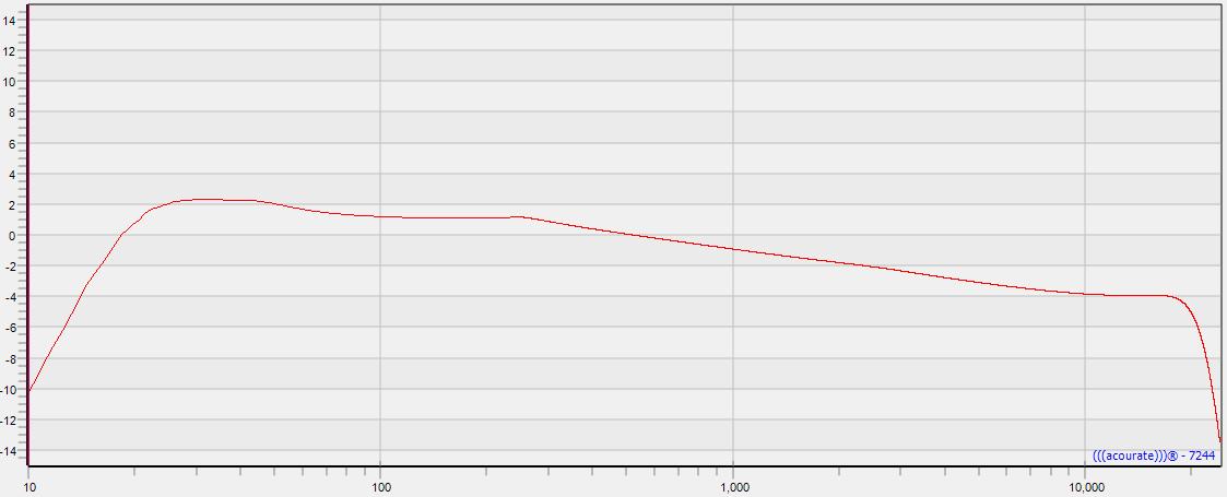 Loft Target Curve